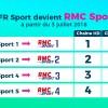 sfr-sport-change-de-nom-et-devient-rmc-sport