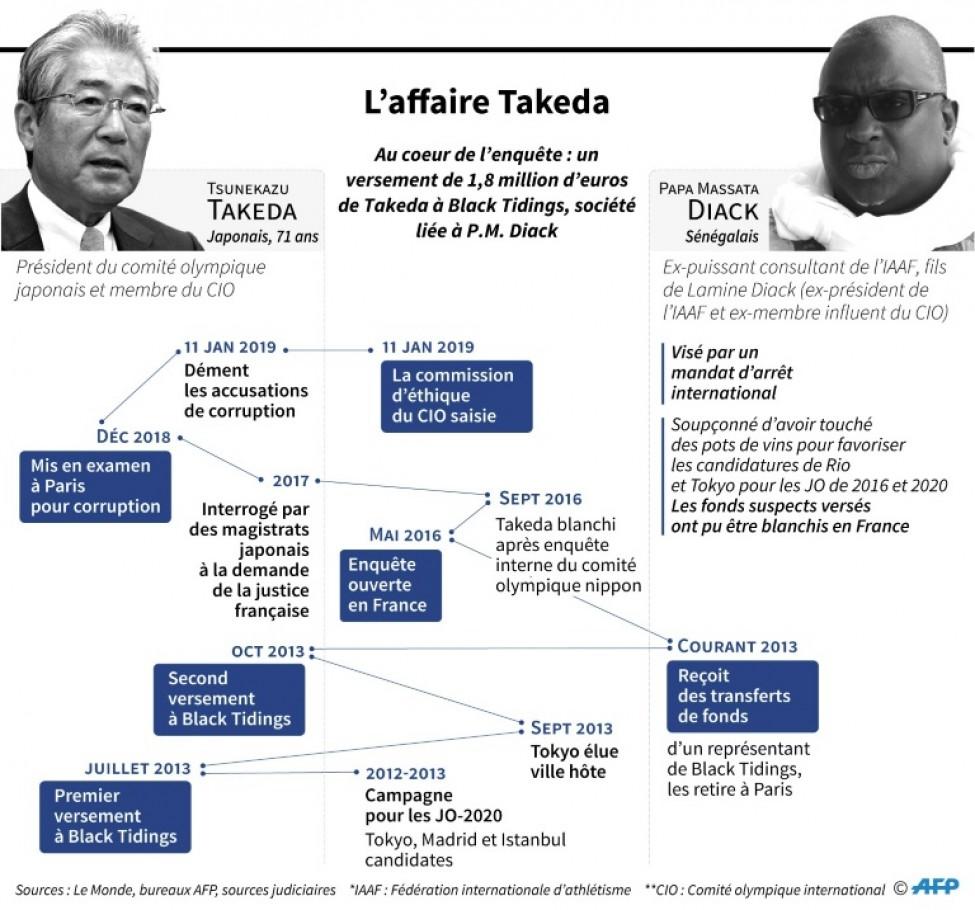 L\'affaire Takeda