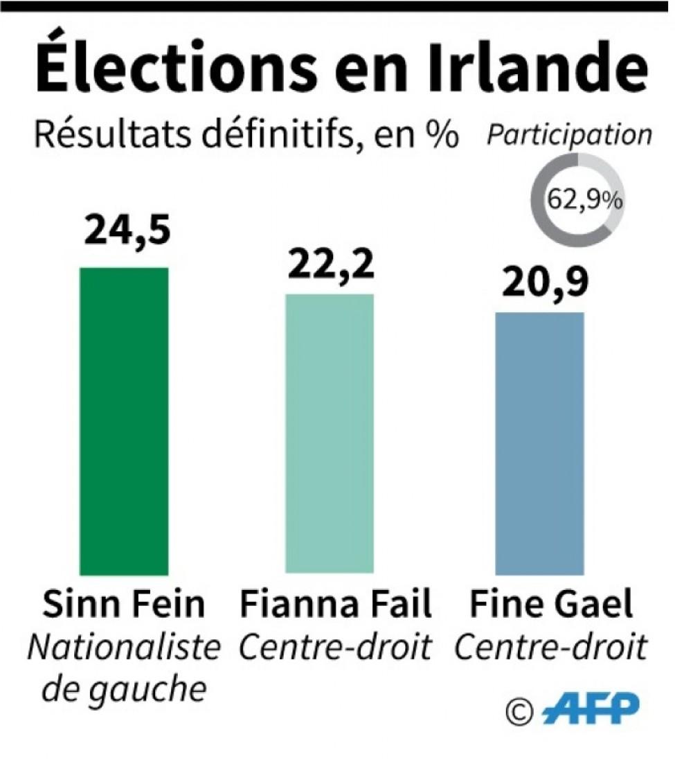 Elections législatives en Irlande