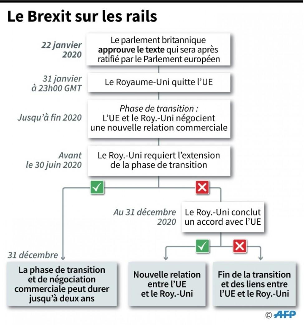 Le Brexit sur les rails