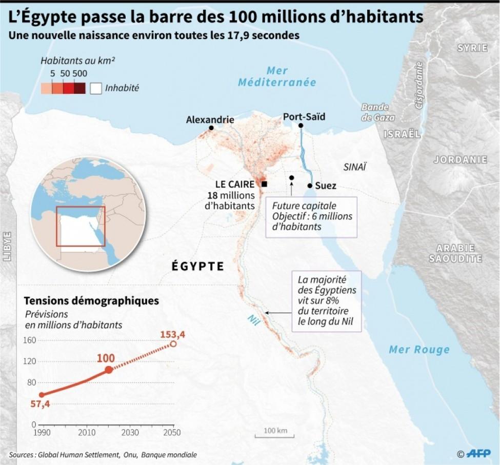 L\'Égypte passe la barre des 100 millions d\'habitants