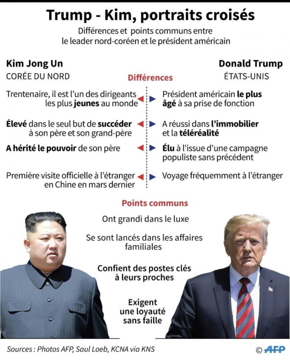 Trump - Kim, portraits croisés