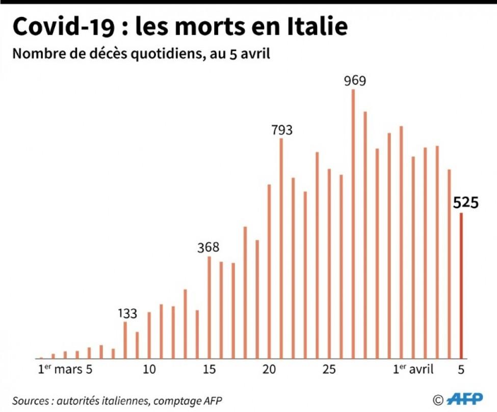 Covid-19 : les morts en Italie