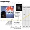 Huawei sous pression