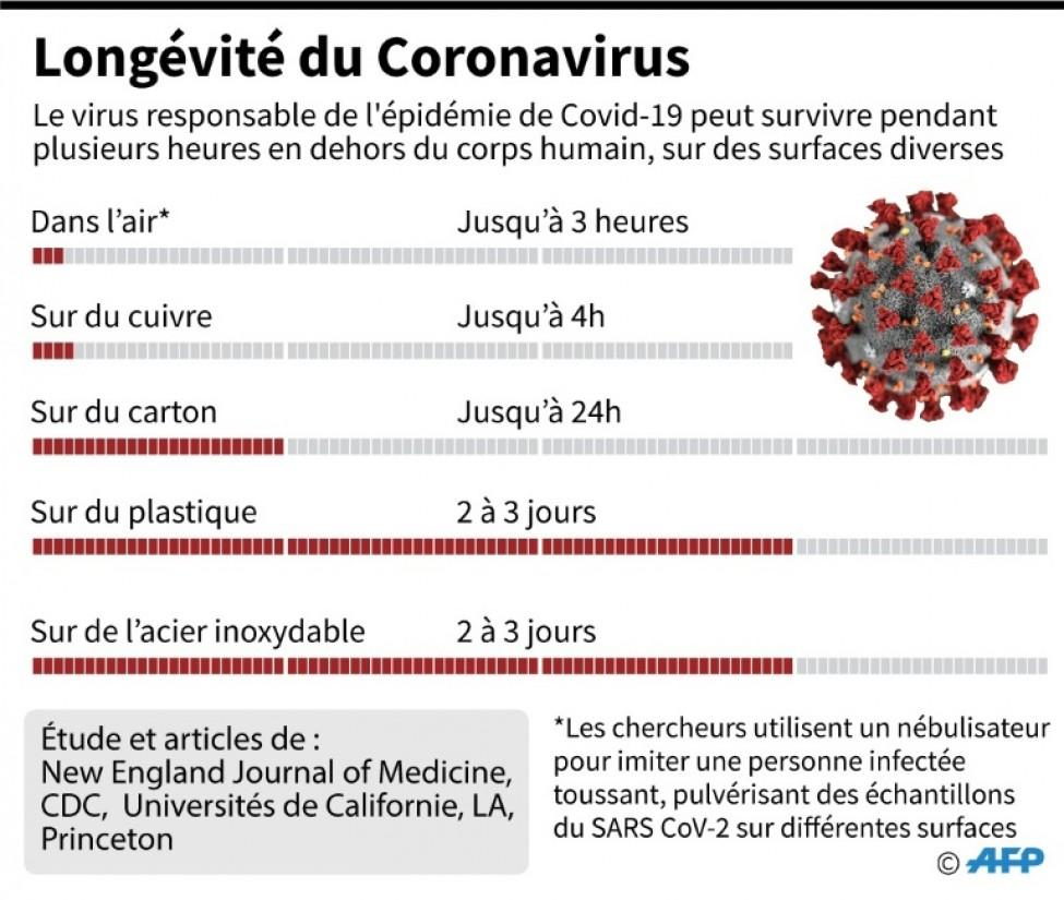Le nouveau coronavirus peut survivre pendant plusieurs heures en dehors du corps humain, sur des surfaces diverses ou même dans l\'air, d\'après une étude publiée par le New England Journal of Medicine (NEJM)